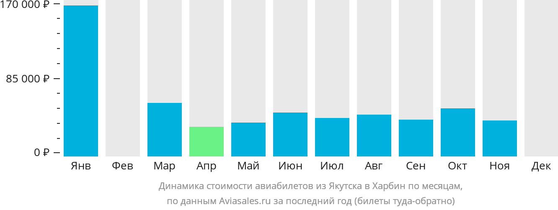 Динамика стоимости авиабилетов из Якутска в Харбин по месяцам