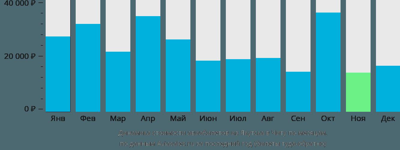 Динамика стоимости авиабилетов из Якутска в Читу по месяцам