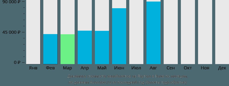 Динамика стоимости авиабилетов из Якутска в Киев по месяцам