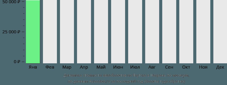 Динамика стоимости авиабилетов из Якутска в Назрань по месяцам