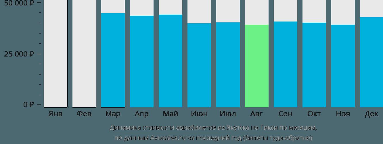 Динамика стоимости авиабилетов из Якутска на Тикси по месяцам