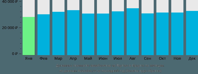 Динамика стоимости авиабилетов из Якутска в Иркутск по месяцам