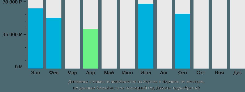 Динамика стоимости авиабилетов из Якутска в Израиль по месяцам