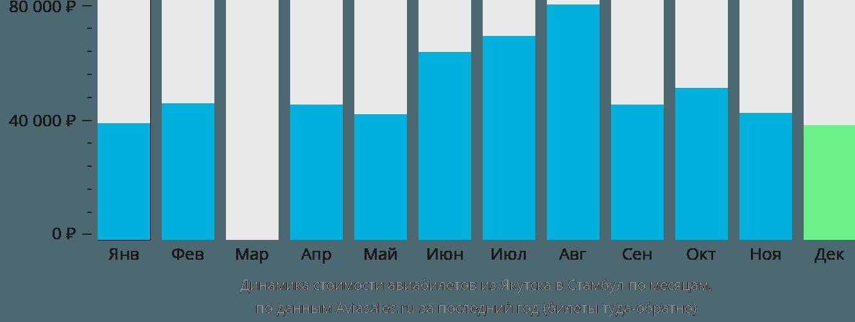 Динамика стоимости авиабилетов из Якутска в Стамбул по месяцам