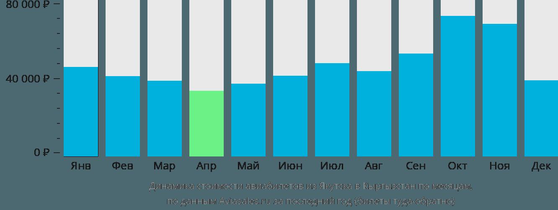 Динамика стоимости авиабилетов из Якутска в Кыргызстан по месяцам
