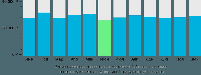 Динамика стоимости авиабилетов из Якутска в Хабаровск по месяцам