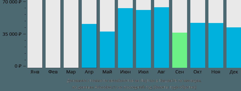 Динамика стоимости авиабилетов из Якутска в Кишинёв по месяцам