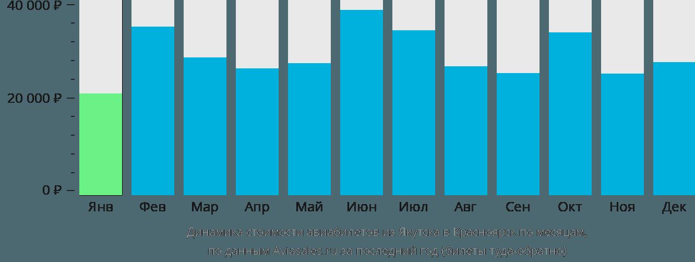 Динамика стоимости авиабилетов из Якутска в Красноярск по месяцам