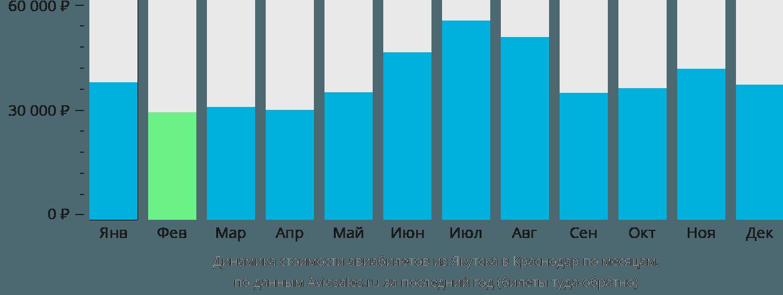 Динамика стоимости авиабилетов из Якутска в Краснодар по месяцам