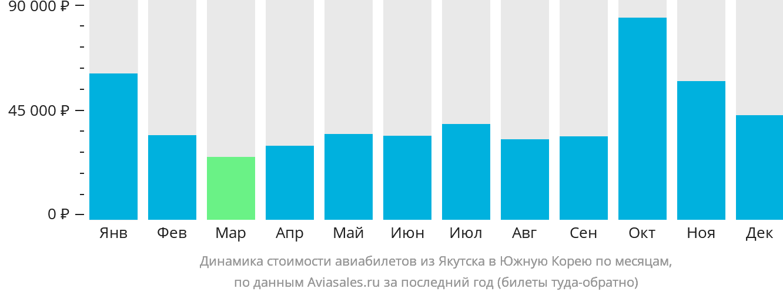Динамика стоимости авиабилетов из Якутска в Южную Корею по месяцам