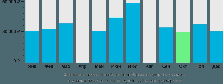Динамика стоимости авиабилетов из Якутска в Самару по месяцам