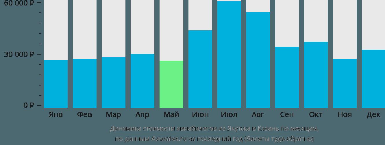 Динамика стоимости авиабилетов из Якутска в Казань по месяцам