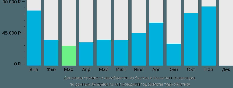 Динамика стоимости авиабилетов из Якутска в Казахстан по месяцам