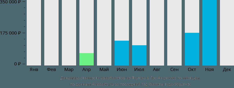 Динамика стоимости авиабилетов из Якутска в Лос-Анджелес по месяцам