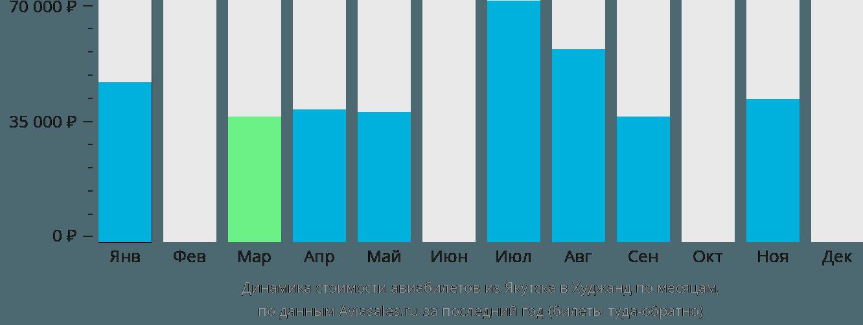 Динамика стоимости авиабилетов из Якутска в Худжанд по месяцам