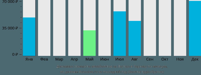 Динамика стоимости авиабилетов из Якутска в Ларнаку по месяцам