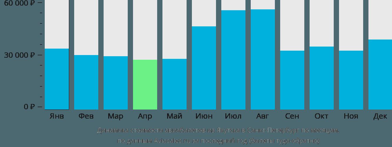 Динамика стоимости авиабилетов из Якутска в Санкт-Петербург по месяцам