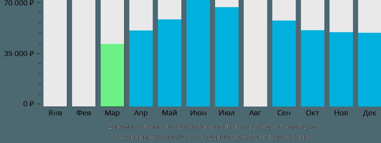 Динамика стоимости авиабилетов из Якутска в Лондон по месяцам