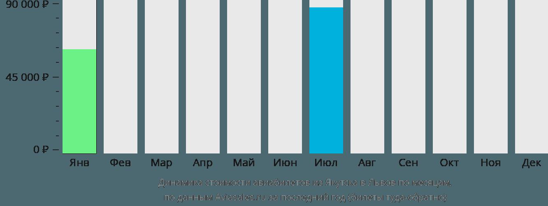 Динамика стоимости авиабилетов из Якутска в Львов по месяцам
