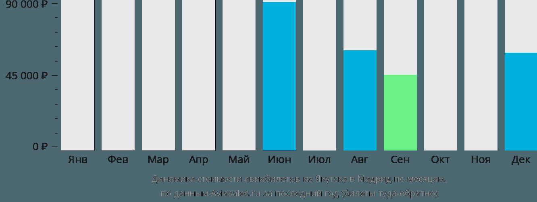 Динамика стоимости авиабилетов из Якутска в Мадрид по месяцам