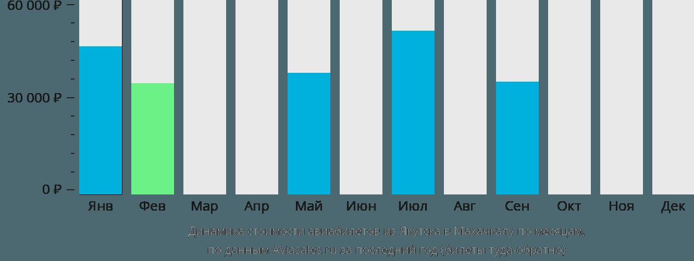 Динамика стоимости авиабилетов из Якутска в Махачкалу по месяцам