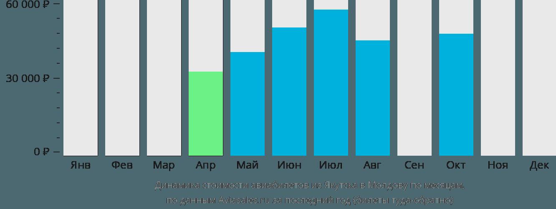 Динамика стоимости авиабилетов из Якутска в Молдову по месяцам