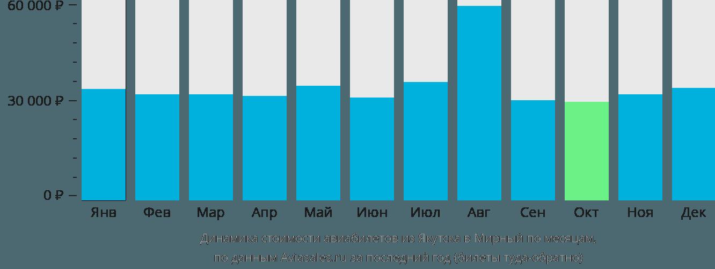 Динамика стоимости авиабилетов из Якутска в Мирный по месяцам