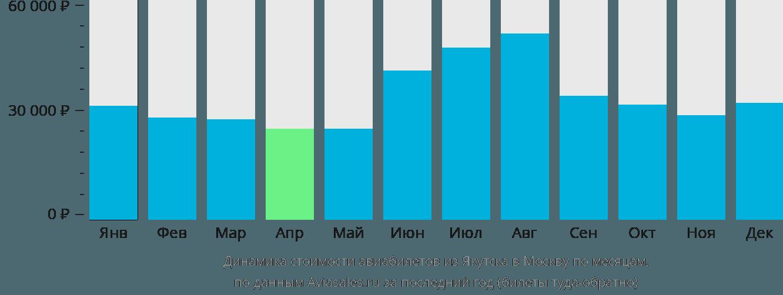Динамика стоимости авиабилетов из Якутска в Москву по месяцам