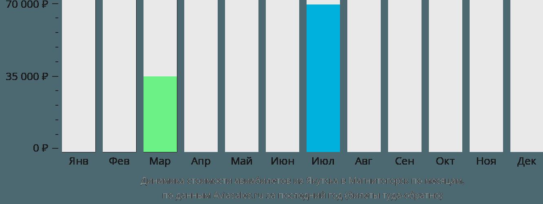 Динамика стоимости авиабилетов из Якутска в Магнитогорск по месяцам