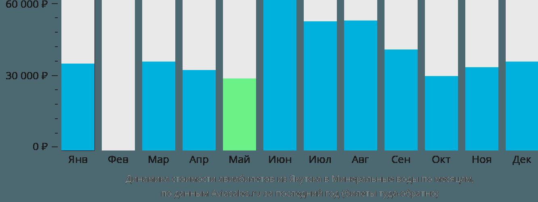 Динамика стоимости авиабилетов из Якутска в Минеральные воды по месяцам
