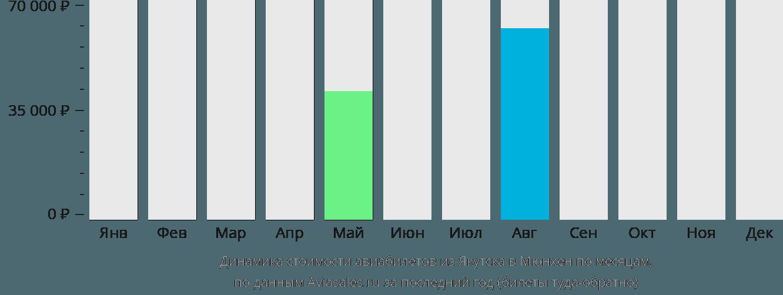 Динамика стоимости авиабилетов из Якутска в Мюнхен по месяцам