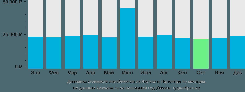 Динамика стоимости авиабилетов из Якутска в Нерюнгри по месяцам