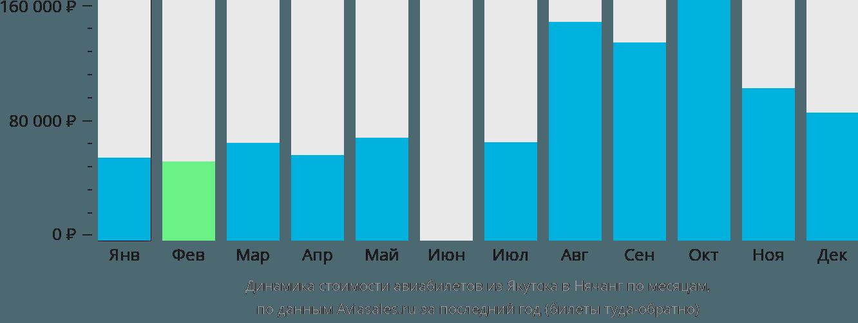 Динамика стоимости авиабилетов из Якутска в Нячанг по месяцам