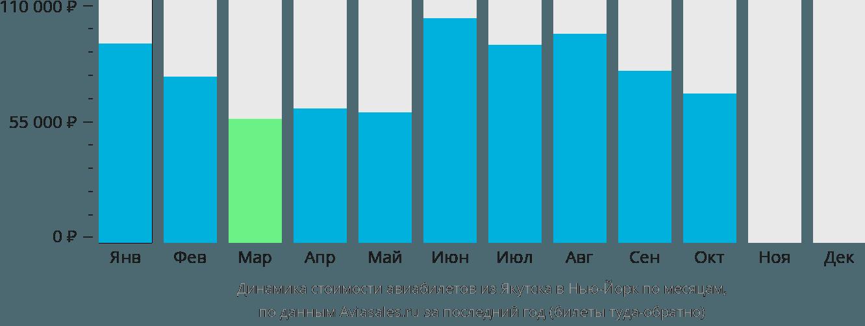 Динамика стоимости авиабилетов из Якутска в Нью-Йорк по месяцам