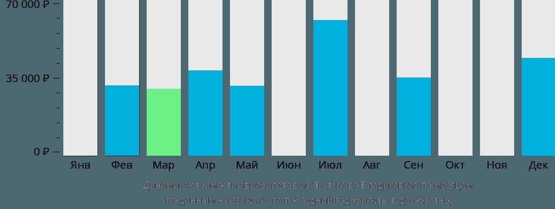 Динамика стоимости авиабилетов из Якутска во Владикавказ по месяцам