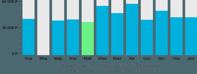 Динамика стоимости авиабилетов из Якутска в Ош по месяцам