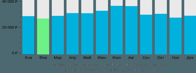 Динамика стоимости авиабилетов из Якутска в Новосибирск по месяцам