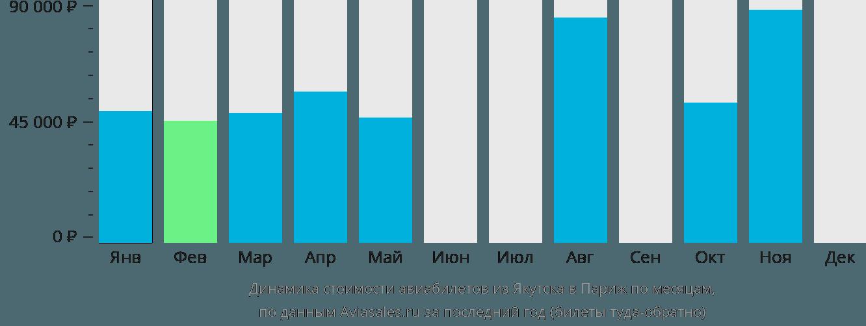 Динамика стоимости авиабилетов из Якутска в Париж по месяцам