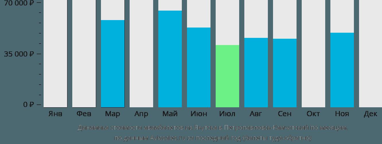 Динамика стоимости авиабилетов из Якутска в Петропавловск-Камчатский по месяцам