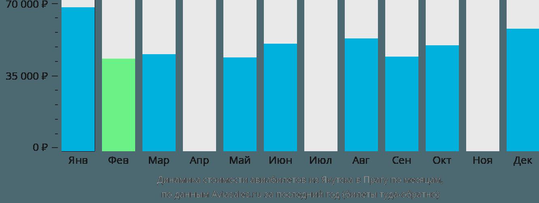 Динамика стоимости авиабилетов из Якутска в Прагу по месяцам