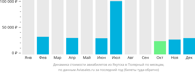 Динамика стоимости авиабилетов из Якутска в Полярный по месяцам