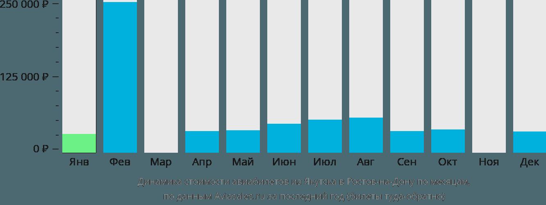 Динамика стоимости авиабилетов из Якутска в Ростов-на-Дону по месяцам