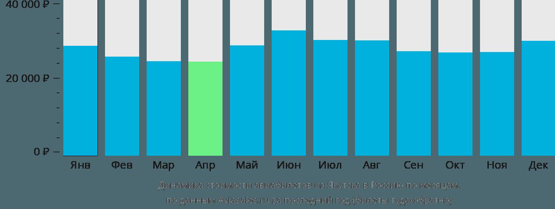 Динамика стоимости авиабилетов из Якутска в Россию по месяцам