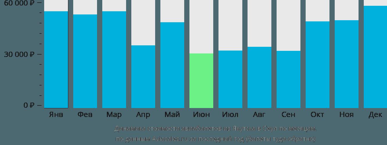 Динамика стоимости авиабилетов из Якутска в Сеул по месяцам