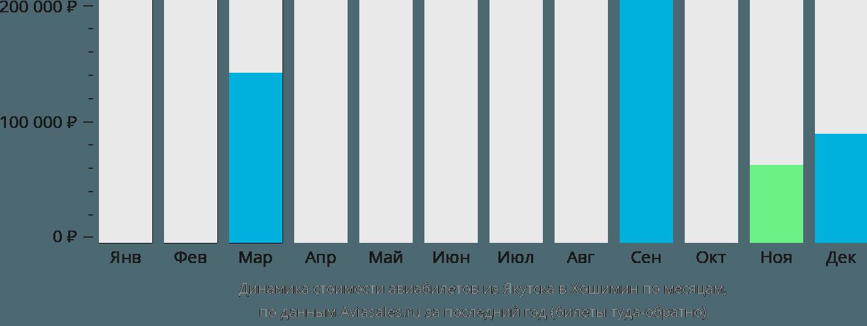 Динамика стоимости авиабилетов из Якутска в Хошимин по месяцам