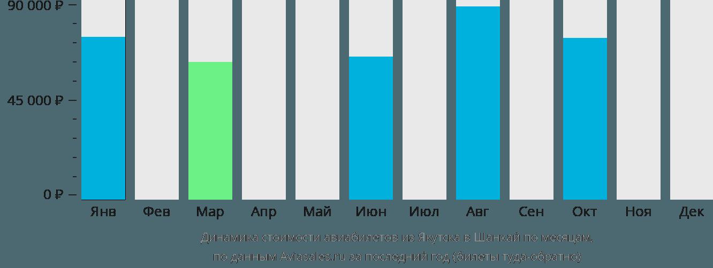 Динамика стоимости авиабилетов из Якутска в Шанхай по месяцам