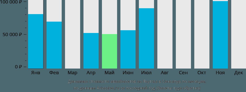 Динамика стоимости авиабилетов из Якутска в Сингапур по месяцам