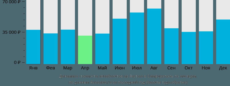 Динамика стоимости авиабилетов из Якутска в Симферополь по месяцам