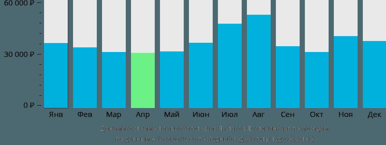Динамика стоимости авиабилетов из Якутска в Екатеринбург по месяцам