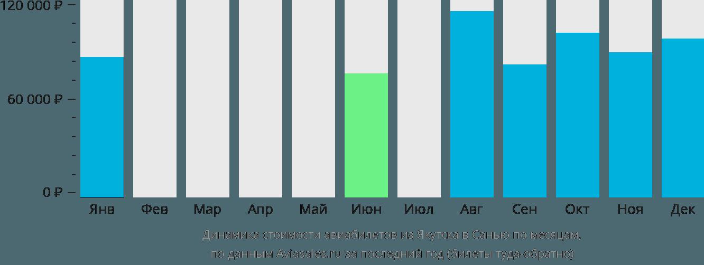 Динамика стоимости авиабилетов из Якутска в Санью по месяцам